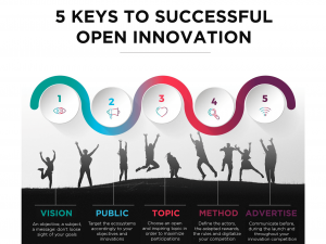 5 keys to successful open innovation competition