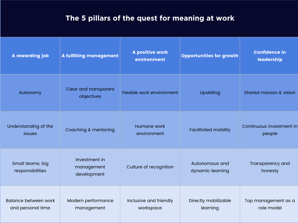 Talent Management : the 5 pillars of the quest for meaning at work